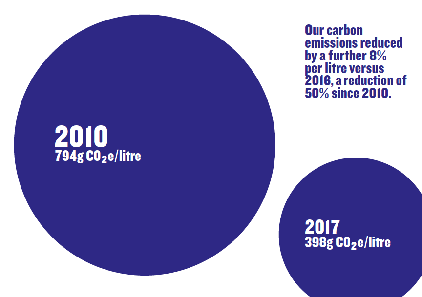 Carbon emissions reduction