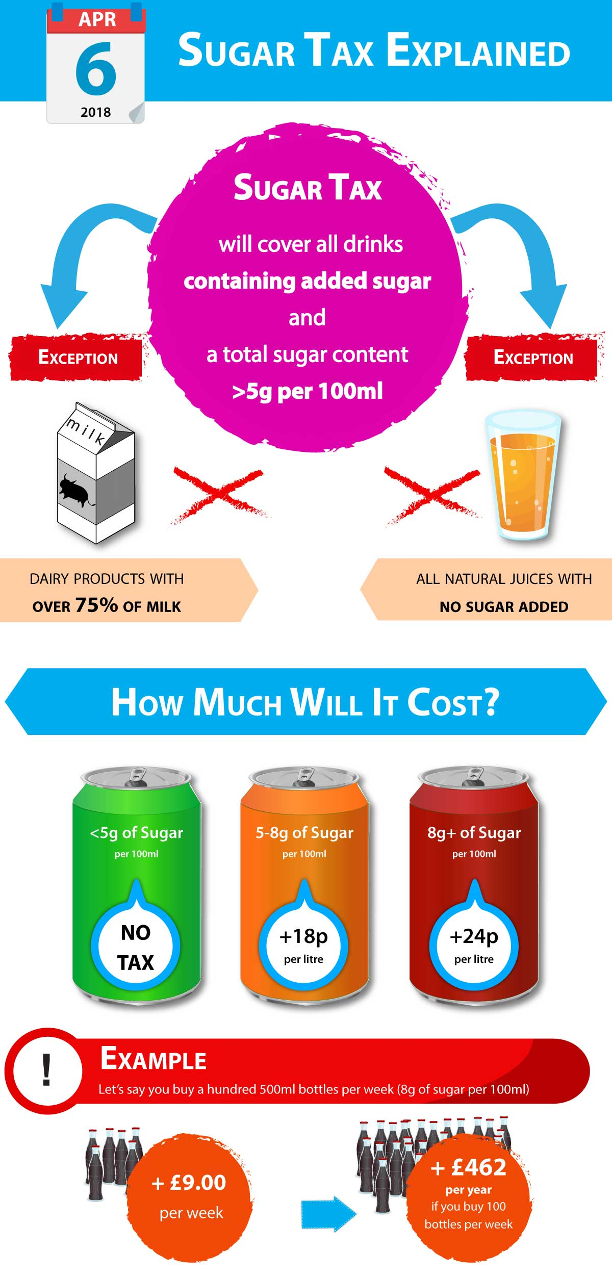 sugar-tax-explained-infographic-zepbrook-refreshments-offices-london